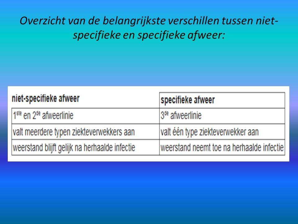 Overzicht van de belangrijkste verschillen tussen niet-specifieke en specifieke afweer: