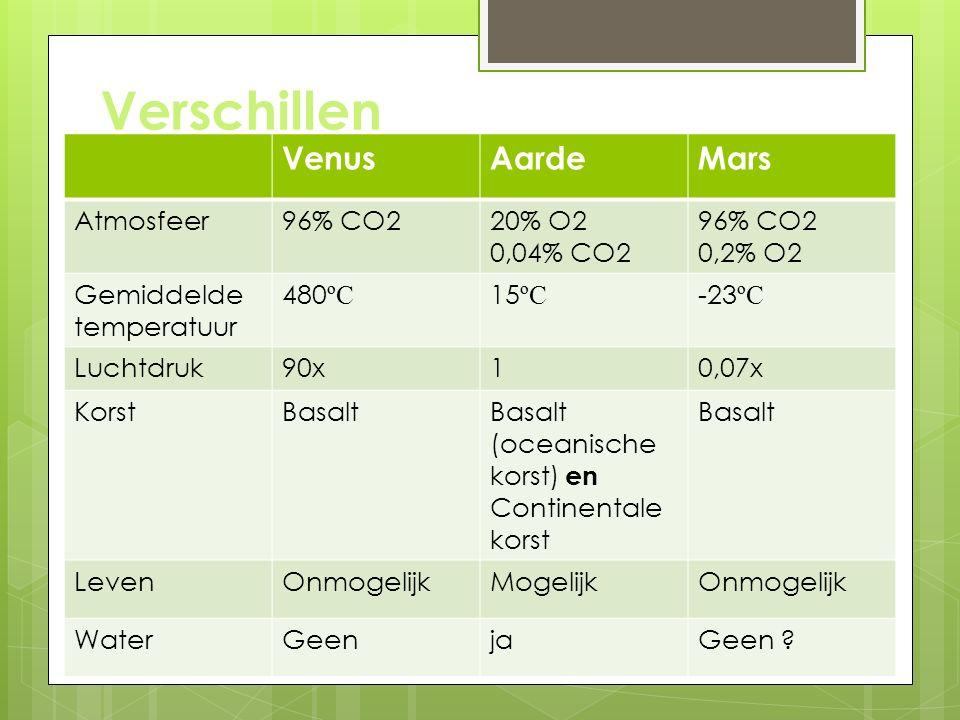 Verschillen Venus Aarde Mars Atmosfeer 96% CO2 20% O2 0,04% CO2