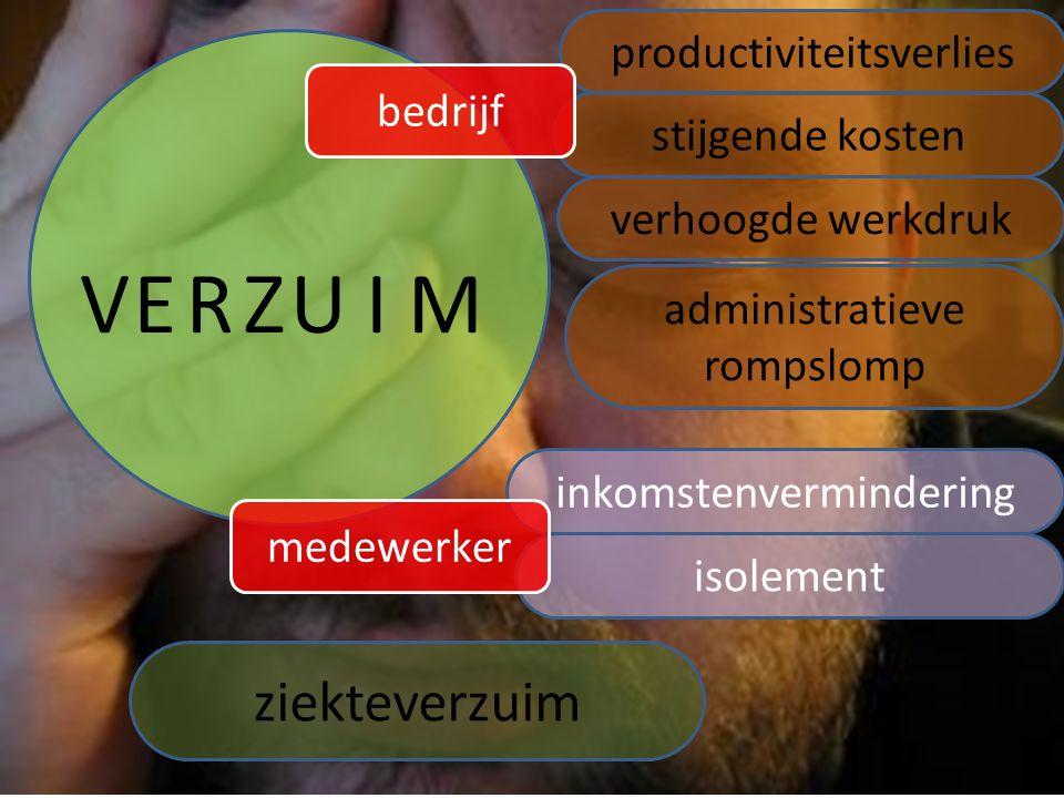 V E R Z U I M ziekteverzuim productiviteitsverlies bedrijf