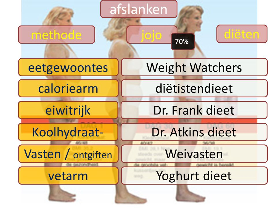 afslanken methode jojo diëten eetgewoontes Weight Watchers caloriearm