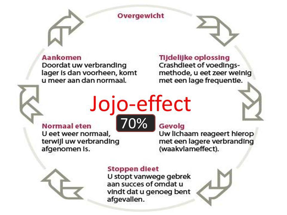 Jojo-effect 70%