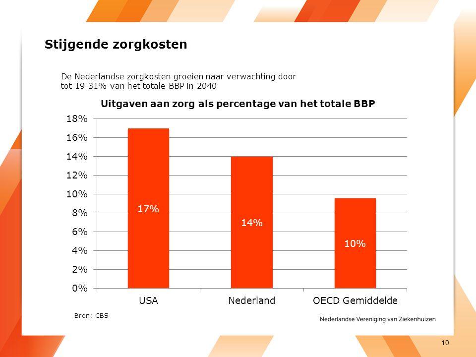 Stijgende zorgkosten De Nederlandse zorgkosten groeien naar verwachting door. tot 19-31% van het totale BBP in 2040.