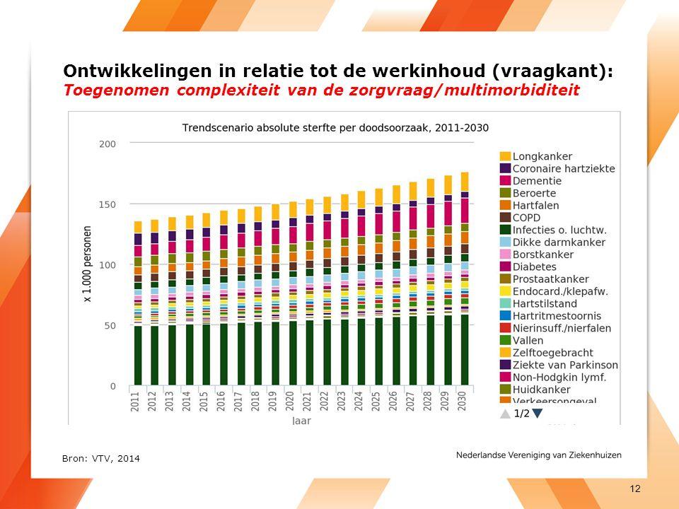 Ontwikkelingen in relatie tot de werkinhoud (vraagkant):
