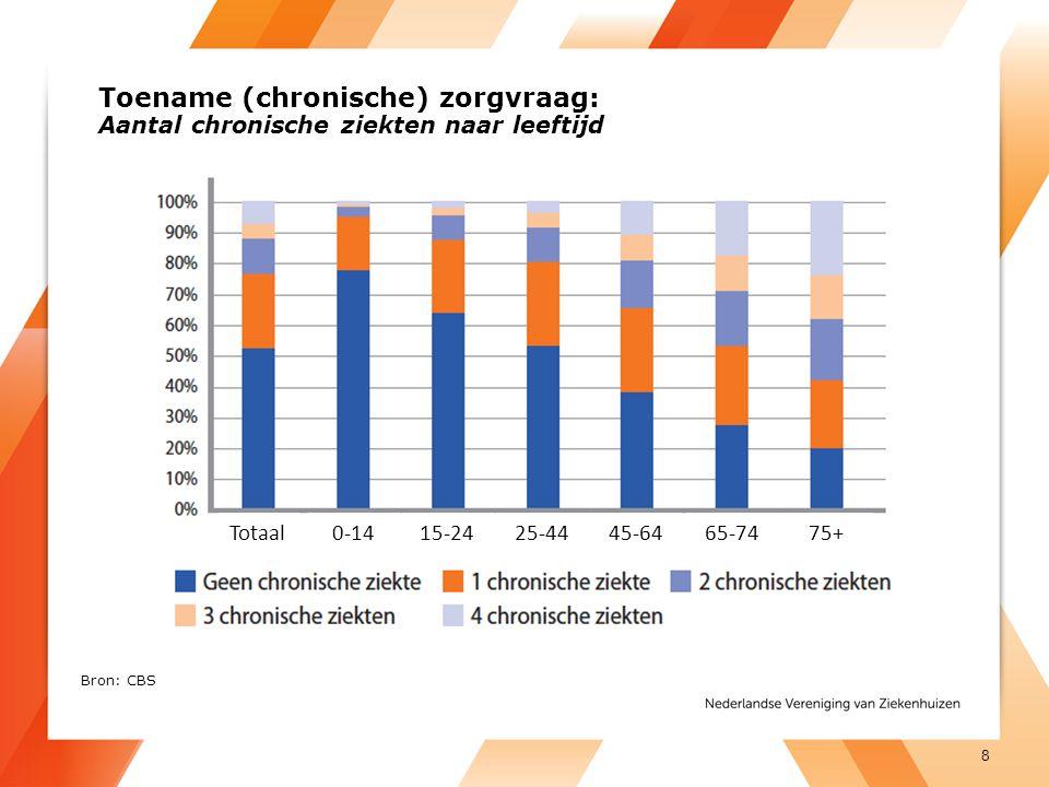 Toename (chronische) zorgvraag: Aantal chronische ziekten naar leeftijd