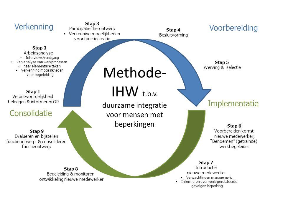Methode-IHW t.b.v. duurzame integratie voor mensen met beperkingen