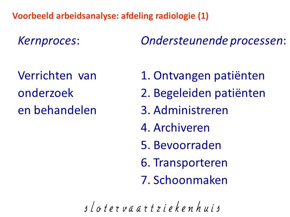 Voorbeeld arbeidsanalyse: afdeling radiologie (1)