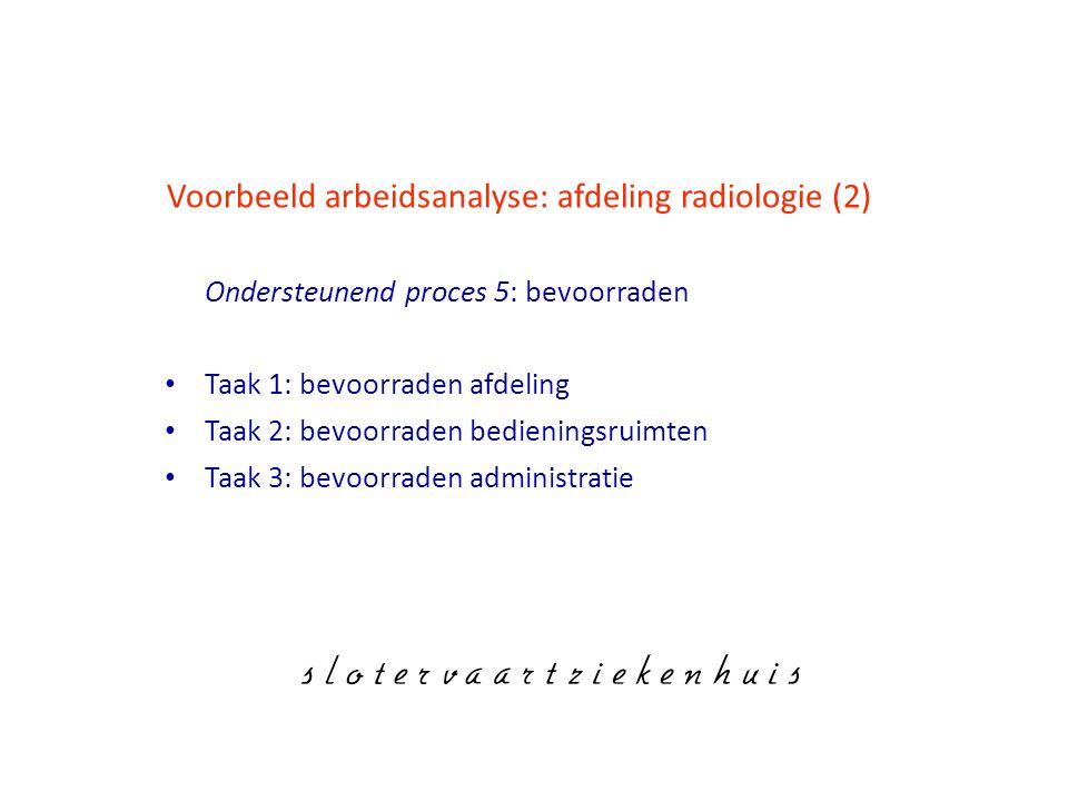 Voorbeeld arbeidsanalyse: afdeling radiologie (2)