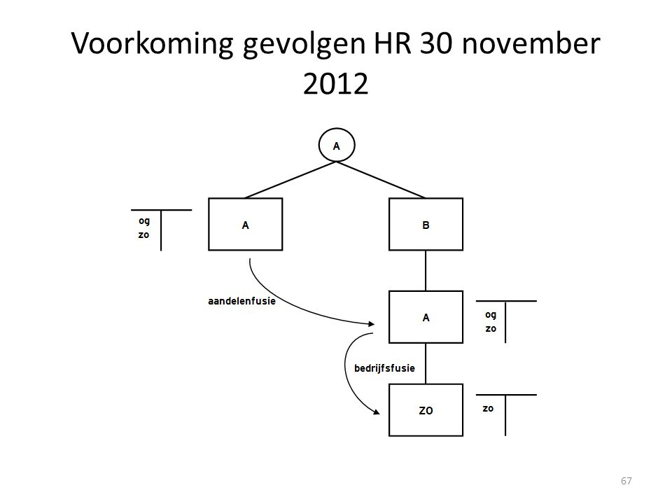 Voorkoming gevolgen HR 30 november 2012