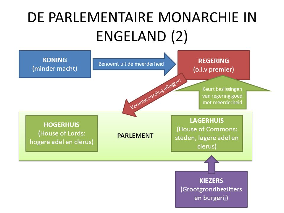 DE PARLEMENTAIRE MONARCHIE IN ENGELAND (2)