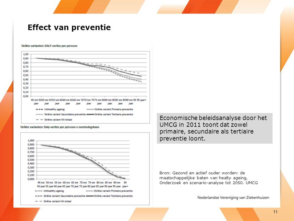 Effect van preventie Economische beleidsanalyse door het UMCG in 2011 toont dat zowel primaire, secundaire als tertiaire preventie loont.