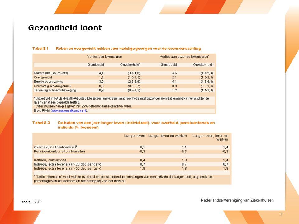 Gezondheid loont http://rvz.net/uploads/docs/Achtergrondstudie_-_Leefstijl_en_de_zorgverzekering.pdf.