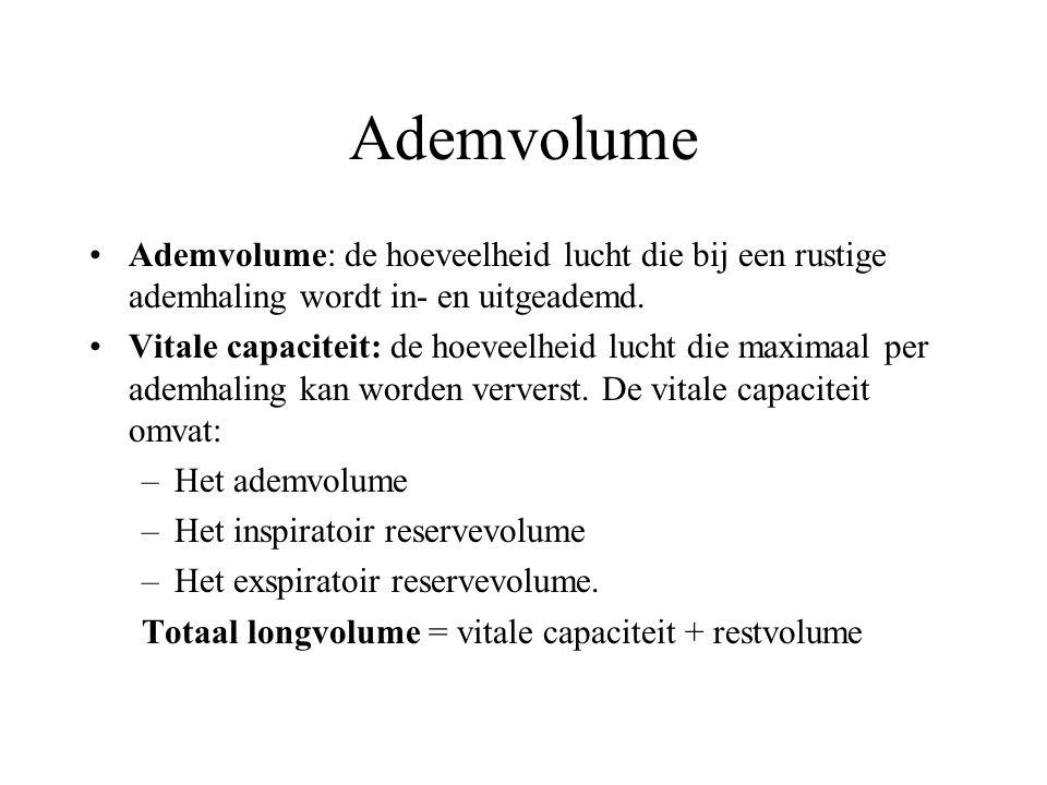 Ademvolume Ademvolume: de hoeveelheid lucht die bij een rustige ademhaling wordt in- en uitgeademd.