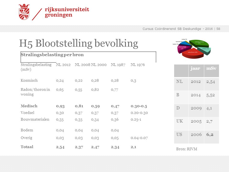H5 Blootstelling bevolking
