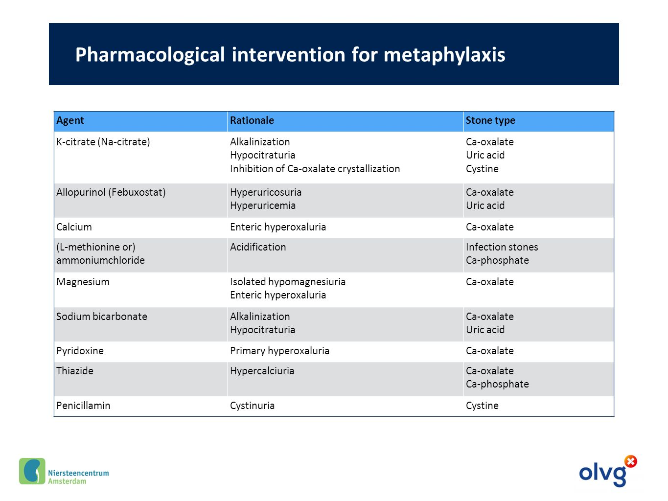 Pharmacological intervention for metaphylaxis