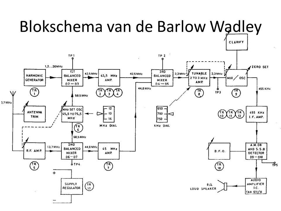 Blokschema van de Barlow Wadley