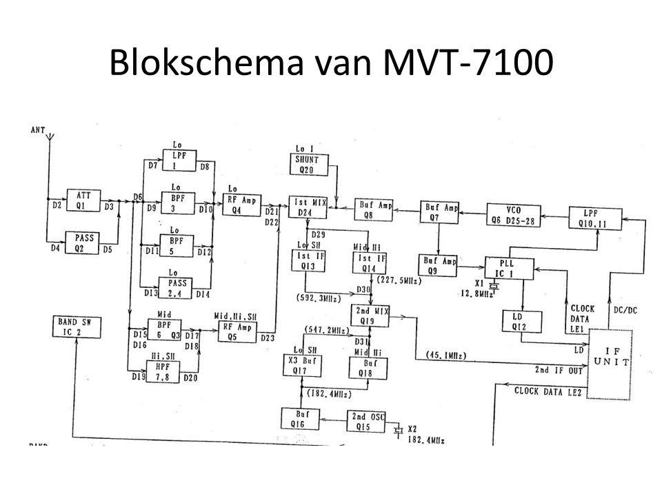 Blokschema van MVT-7100 Op het Internet lees ik dat het een triple superhet is en dat geloof ik ook.