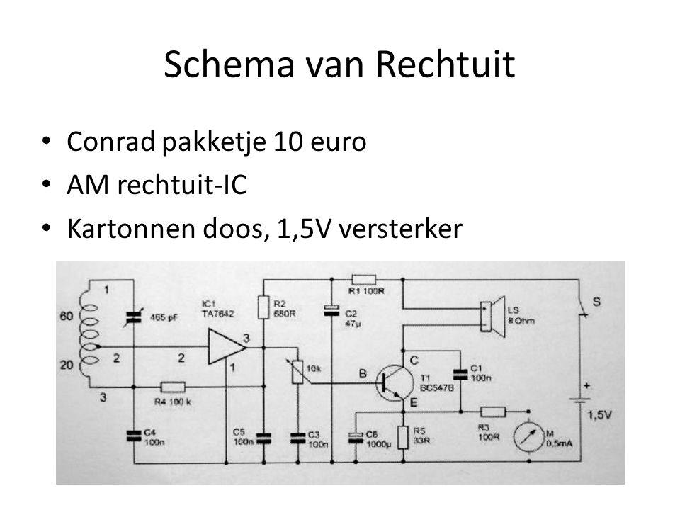 Schema van Rechtuit Conrad pakketje 10 euro AM rechtuit-IC