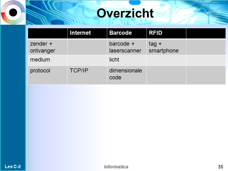 Overzicht Internet Barcode RFID zender + ontvanger