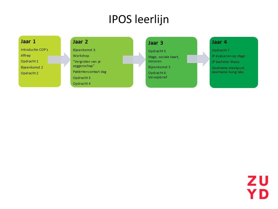 IPOS leerlijn Jaar 4 Jaar 2 Jaar 3 Jaar 1 Introductie COP s Aftrap