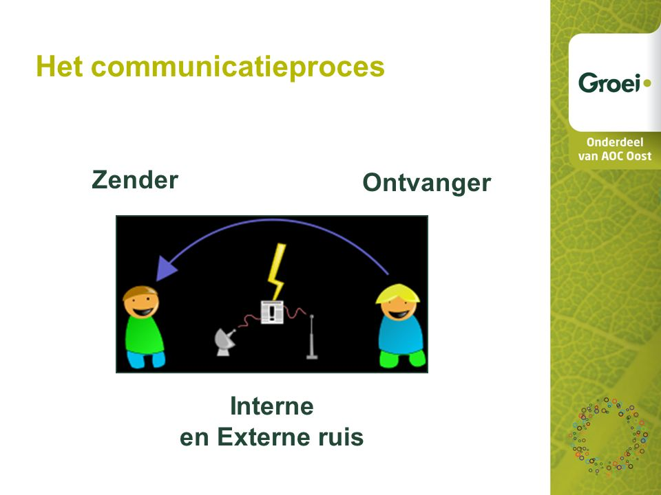 Het communicatieproces