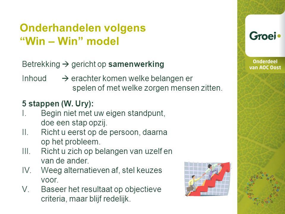 Onderhandelen volgens Win – Win model