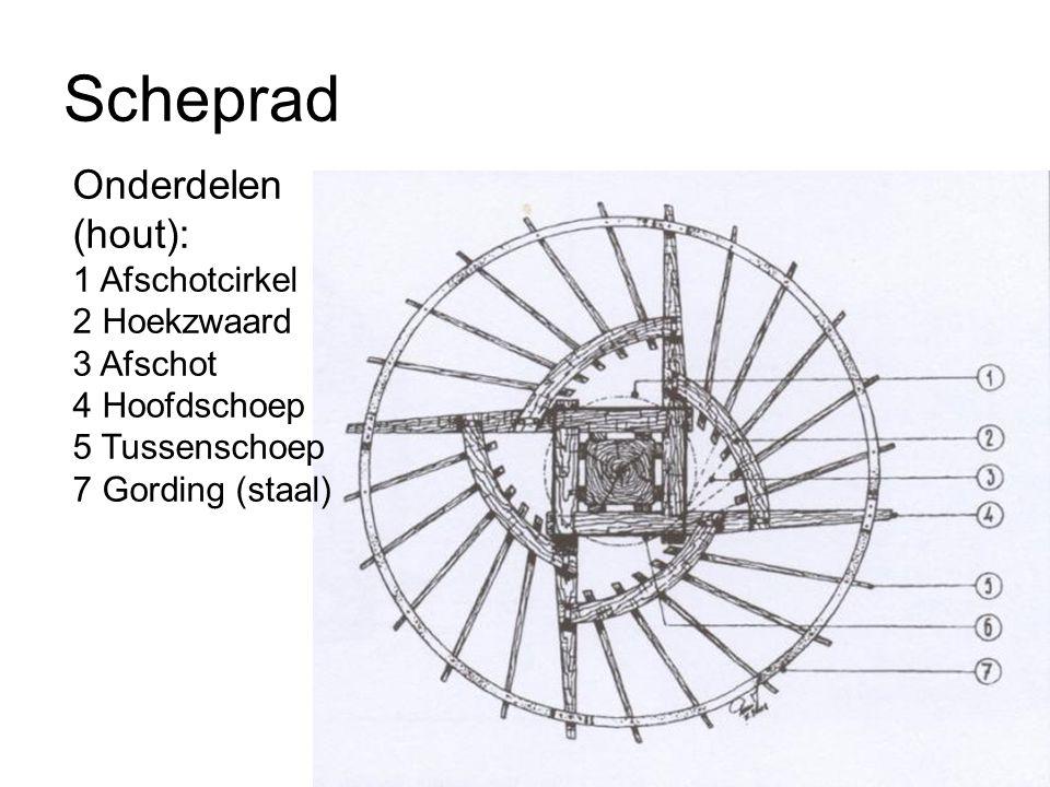Scheprad Onderdelen (hout): 1 Afschotcirkel 2 Hoekzwaard 3 Afschot