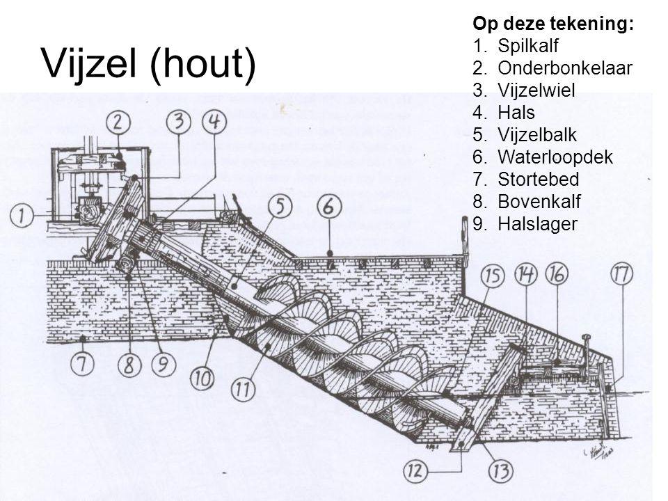 Vijzel (hout) Op deze tekening: Spilkalf Onderbonkelaar Vijzelwiel