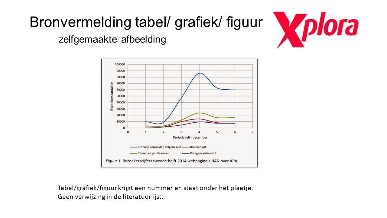 Bronvermelding tabel/ grafiek/ figuur zelfgemaakte afbeelding