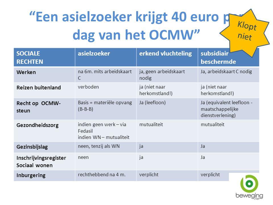 Een asielzoeker krijgt 40 euro per dag van het OCMW