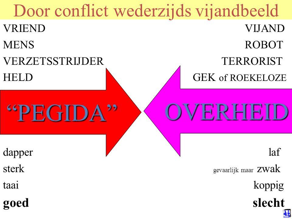 Door conflict wederzijds vijandbeeld