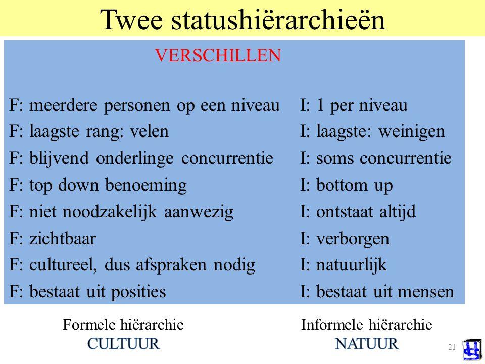 Twee statushiërarchieën