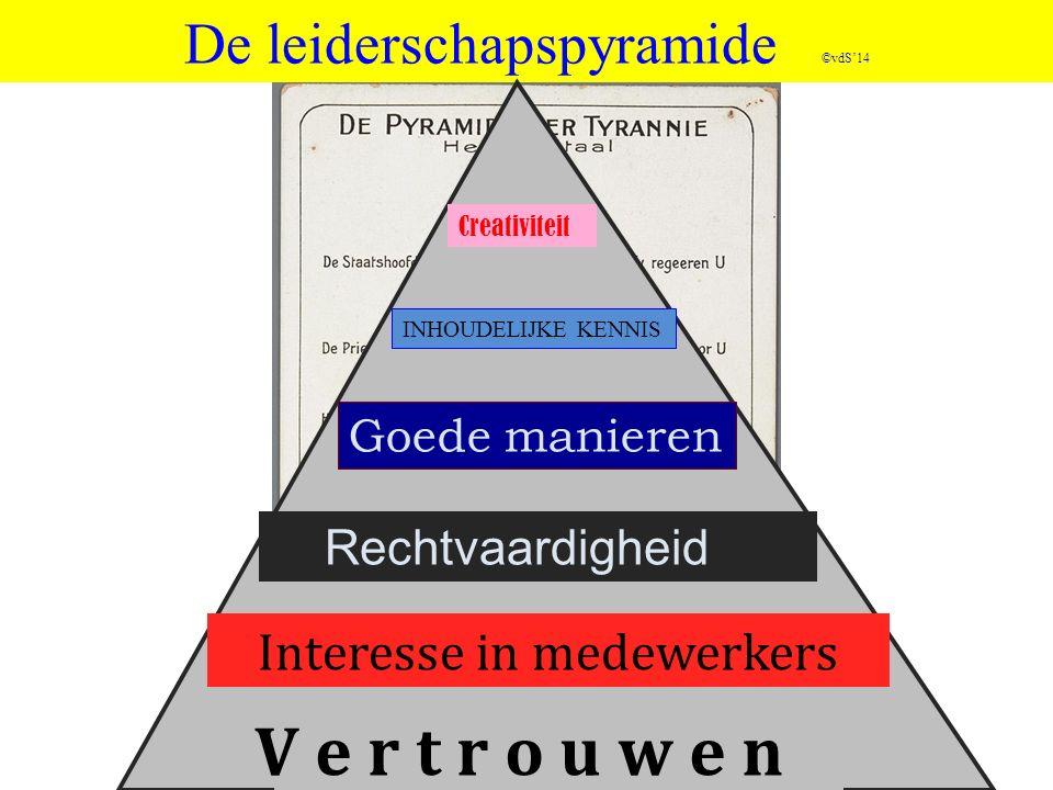 De leiderschapspyramide ©vdS'14
