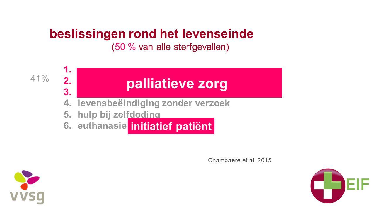 palliatieve zorg beslissingen rond het levenseinde initiatief patiënt