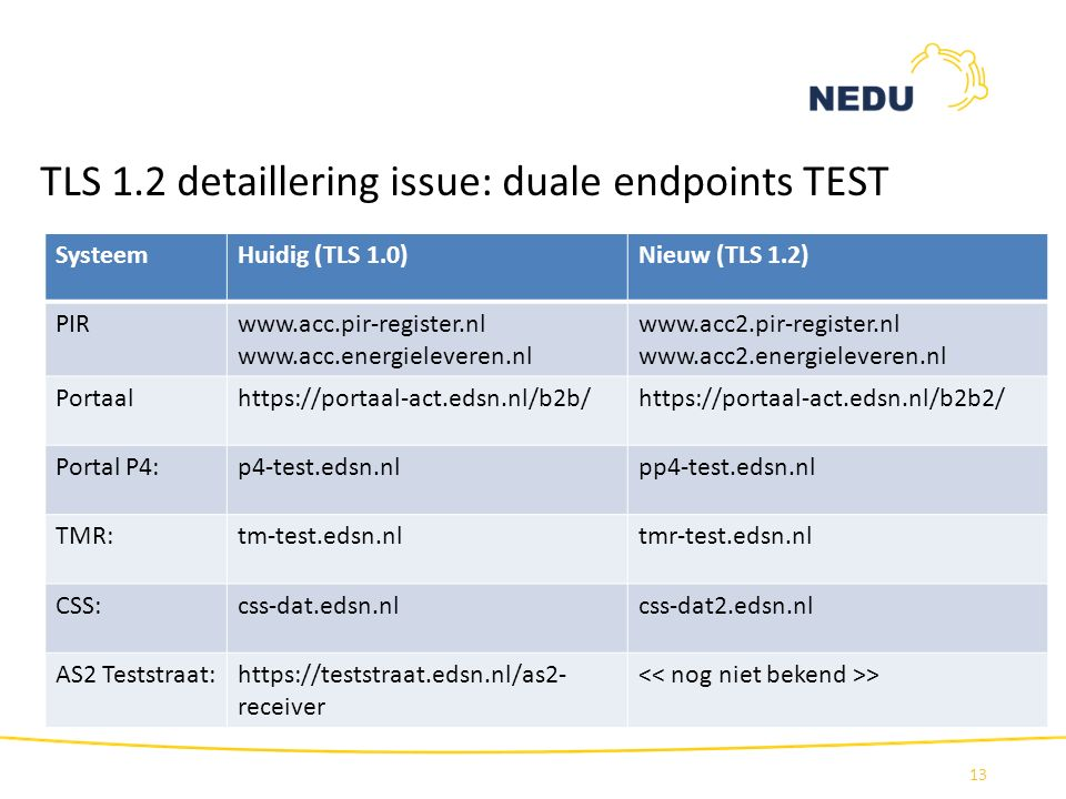 TLS 1.2 detaillering issue: duale endpoints TEST