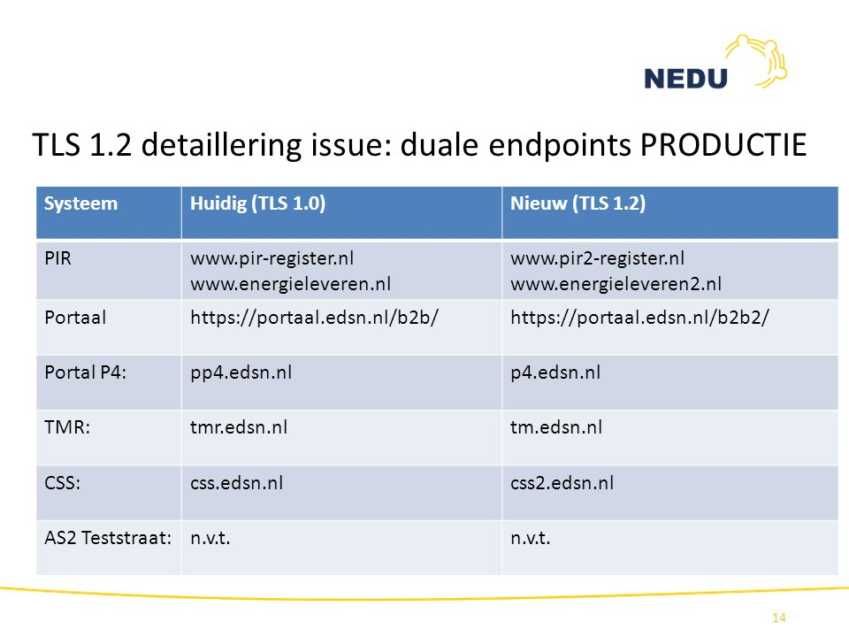 TLS 1.2 detaillering issue: duale endpoints PRODUCTIE
