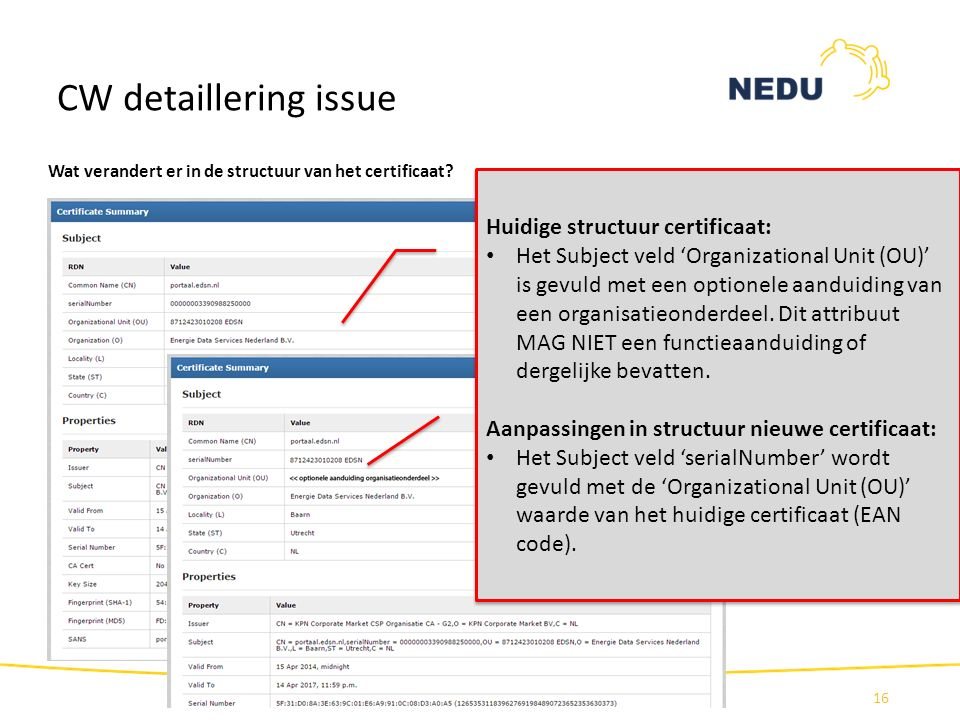 CW detaillering issue Huidige structuur certificaat: