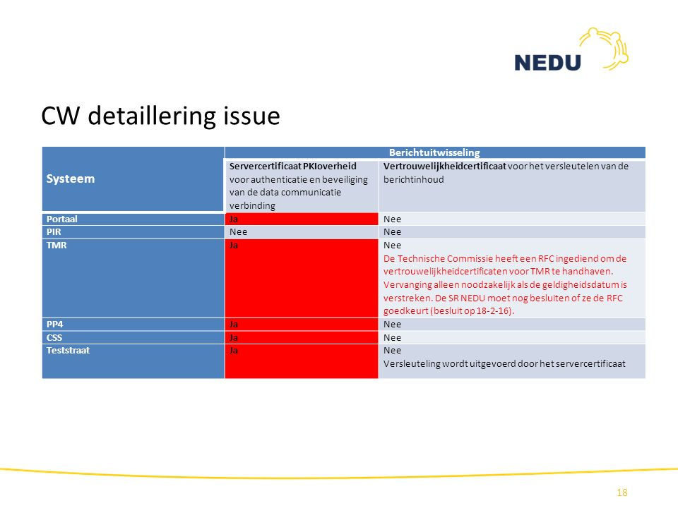CW detaillering issue Systeem Berichtuitwisseling