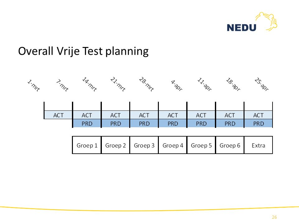 Overall Vrije Test planning