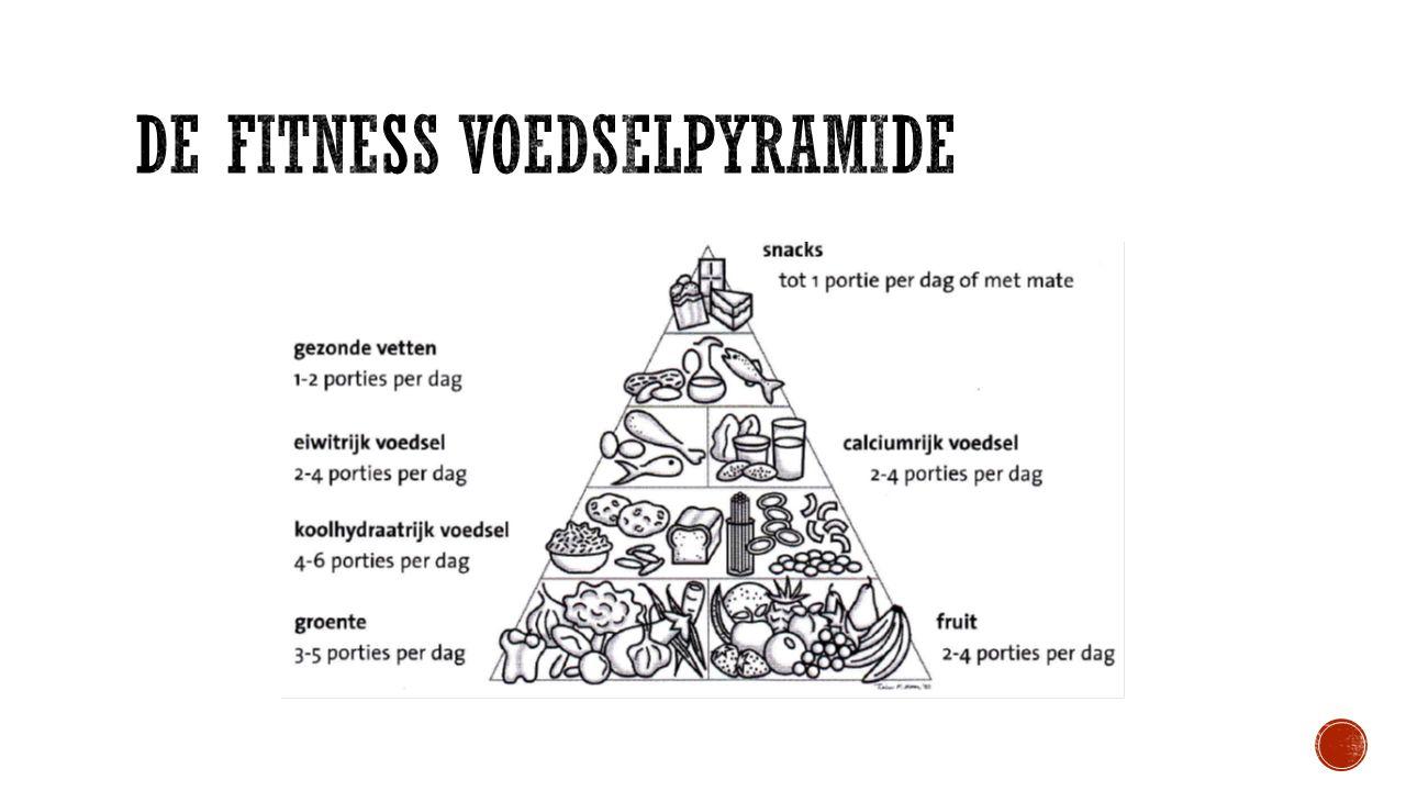 De fitness voedselpyramide