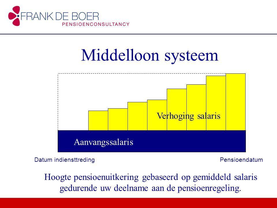 Middelloon systeem Verhoging salaris Aanvangssalaris