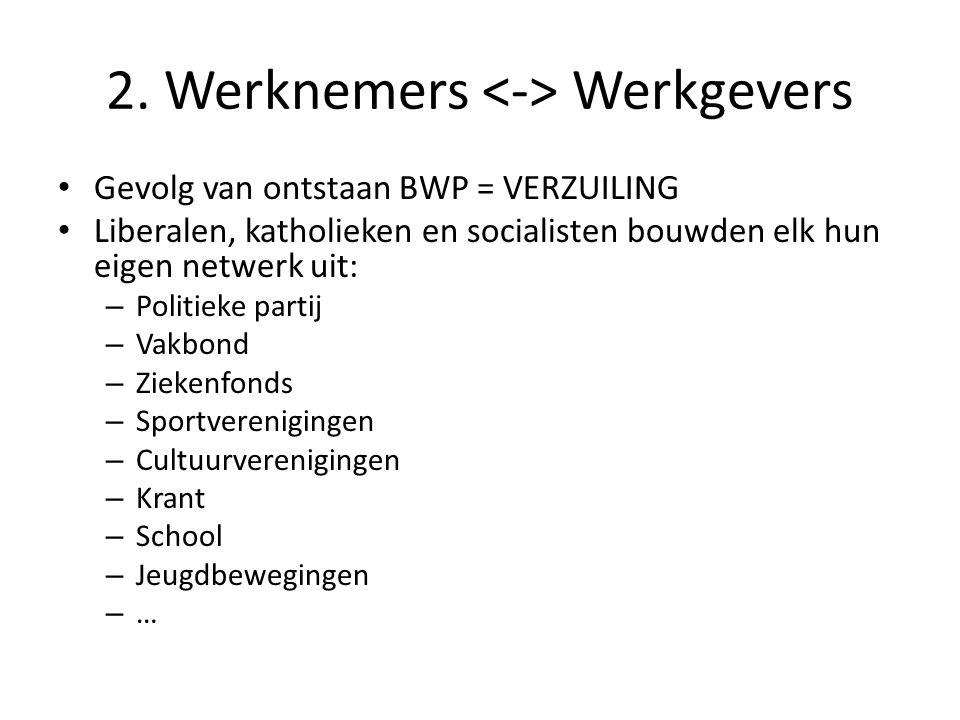 2. Werknemers <-> Werkgevers