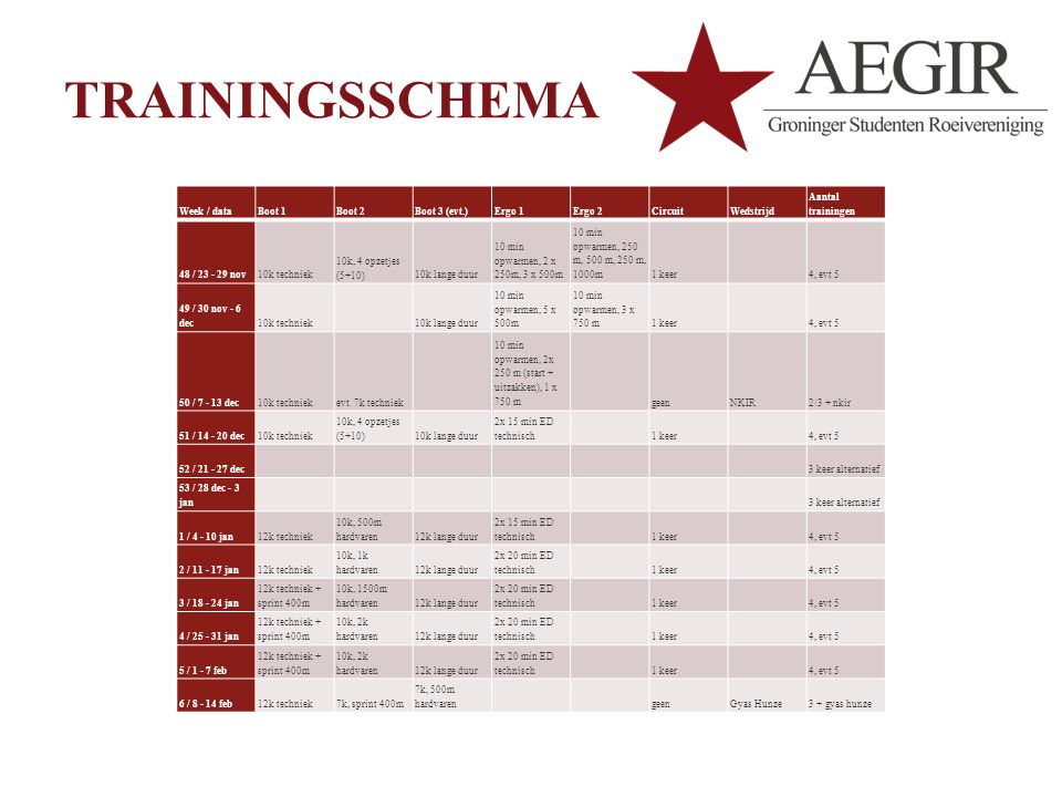 TRAININGSSCHEMA Week / data Boot 1 Boot 2 Boot 3 (evt.) Ergo 1 Ergo 2