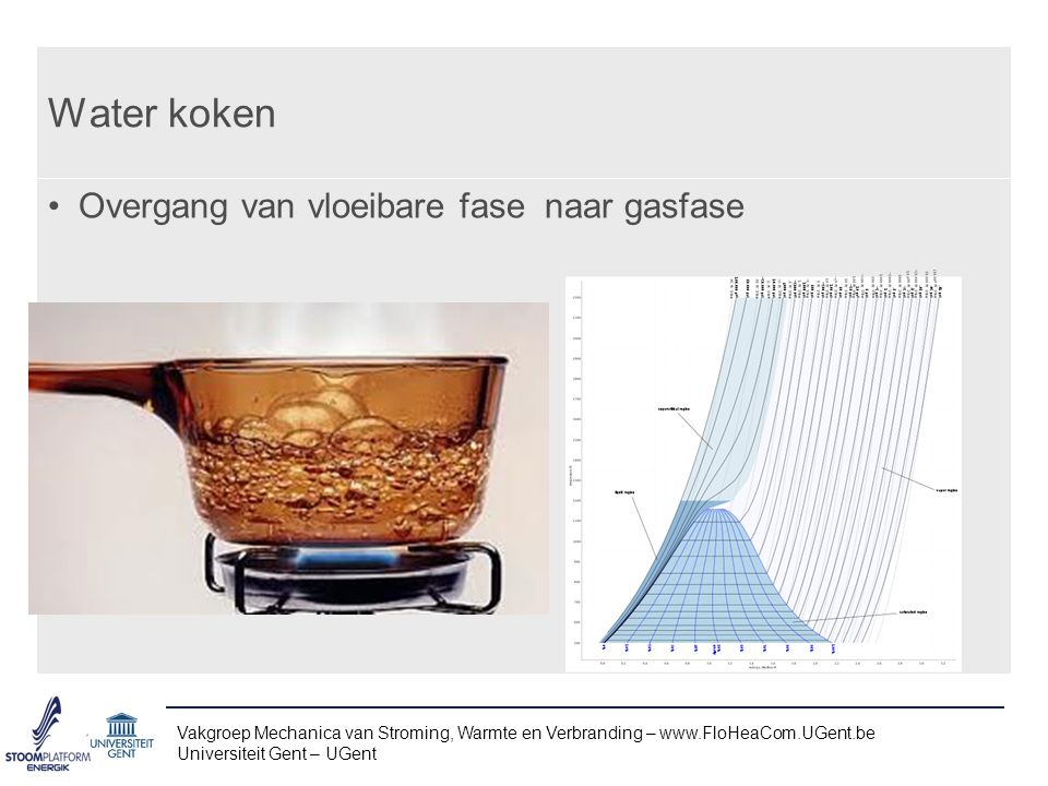 Water koken Overgang van vloeibare fase naar gasfase