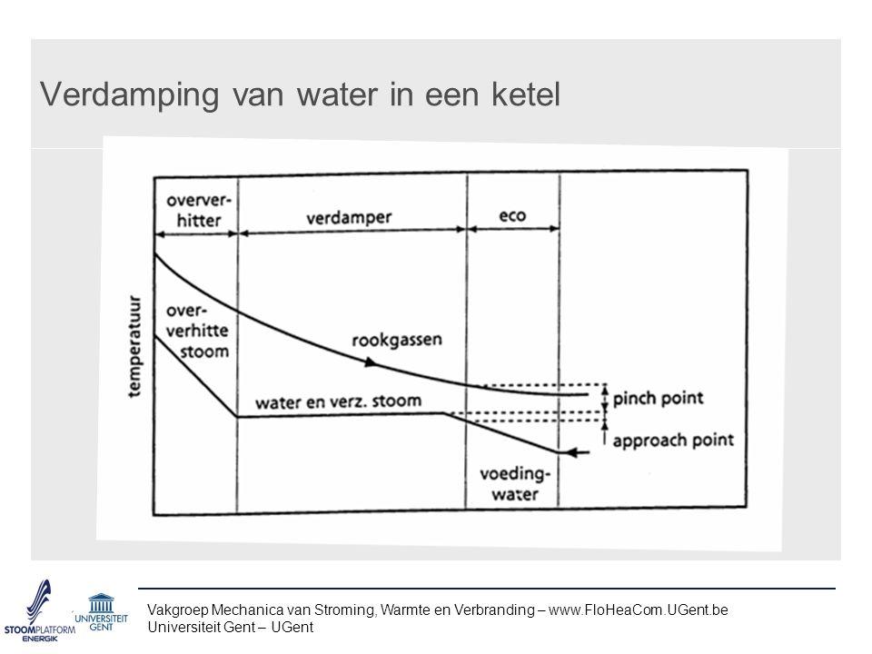 Verdamping van water in een ketel
