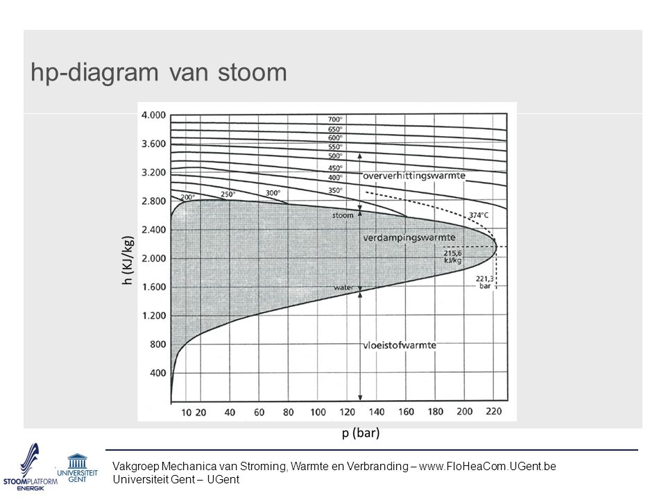hp-diagram van stoom Vakgroep Mechanica van Stroming, Warmte en Verbranding – www.FloHeaCom.UGent.be.
