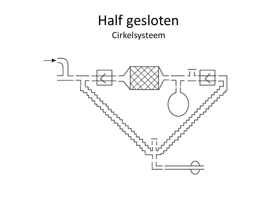 Half gesloten Cirkelsysteem
