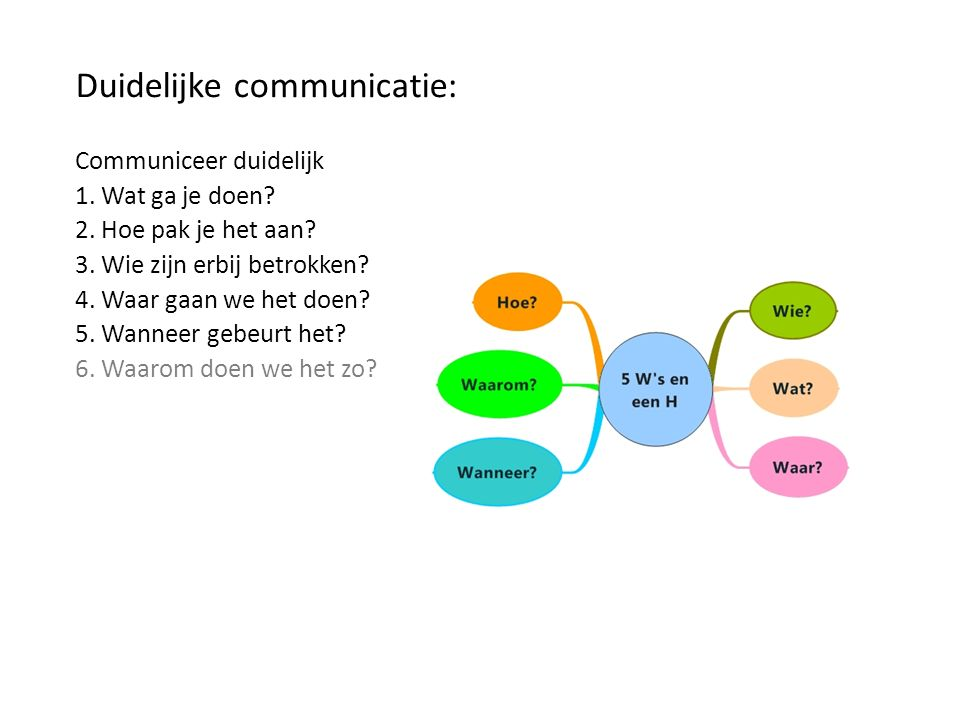 Duidelijke communicatie: