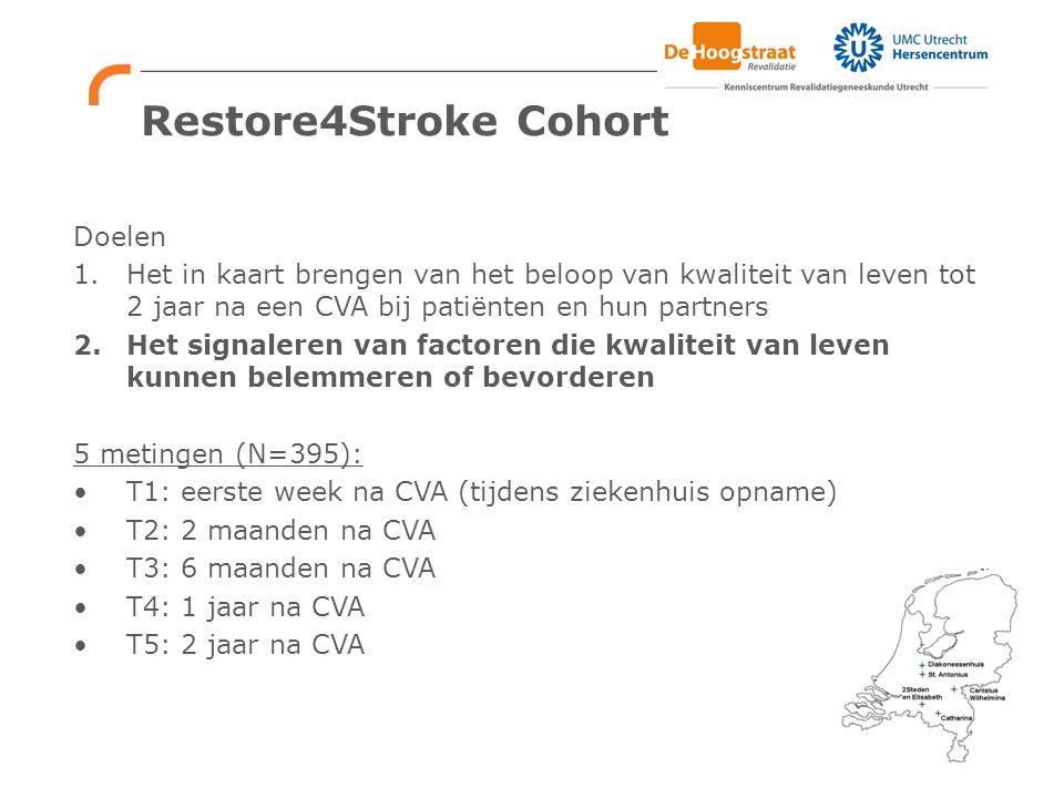 Restore4Stroke Cohort Doelen