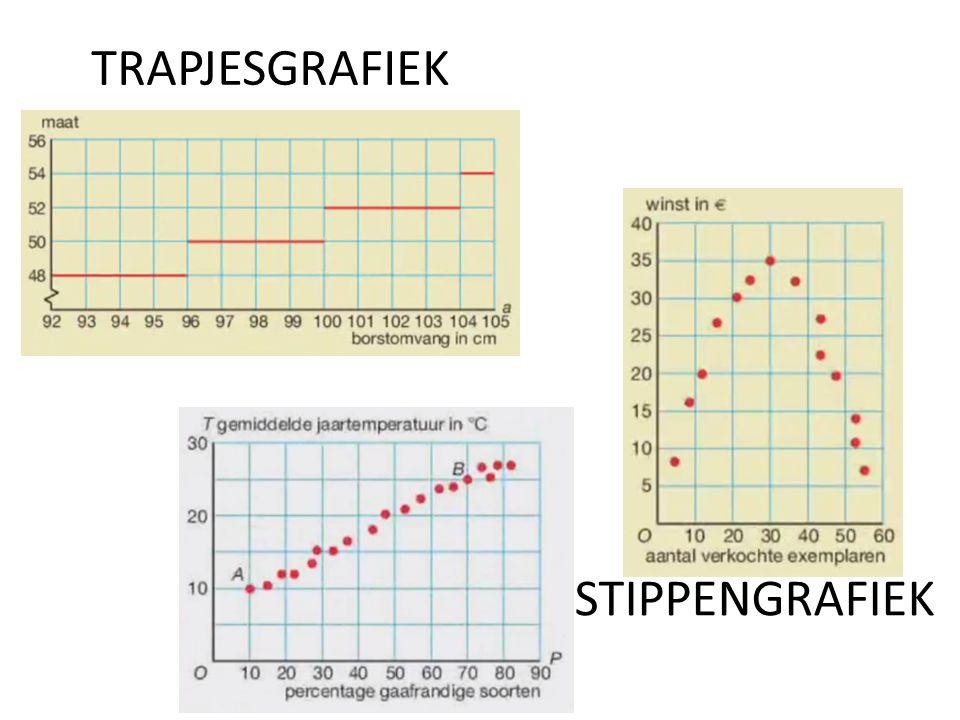 TRAPJESGRAFIEK STIPPENGRAFIEK