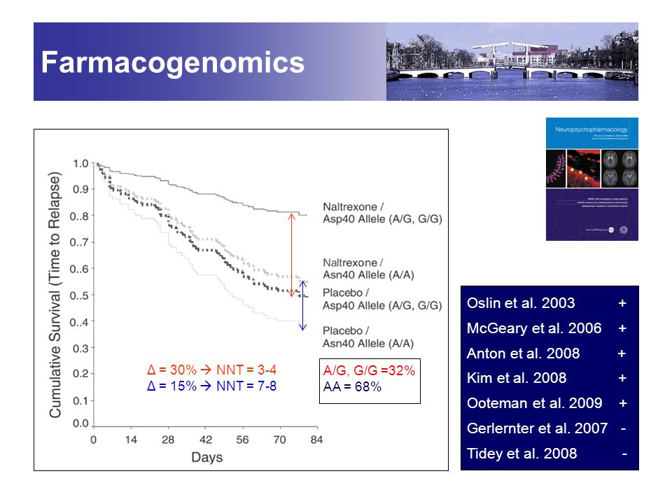 Farmacogenomics Oslin et al. 2003 + McGeary et al. 2006 +